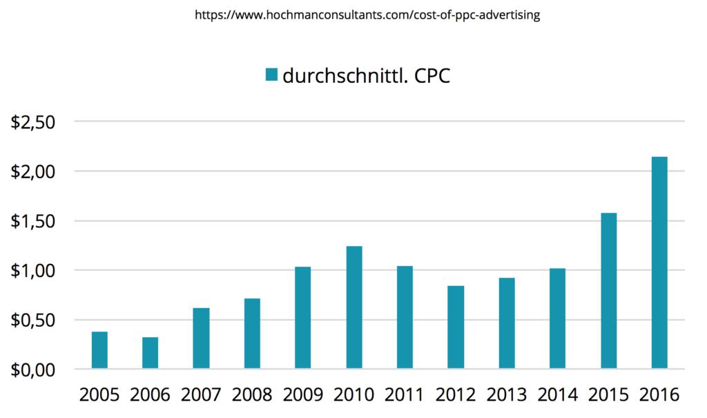 Durchschnittlicher CPC Entwicklung